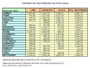 Distancias entre ciudades en Peru